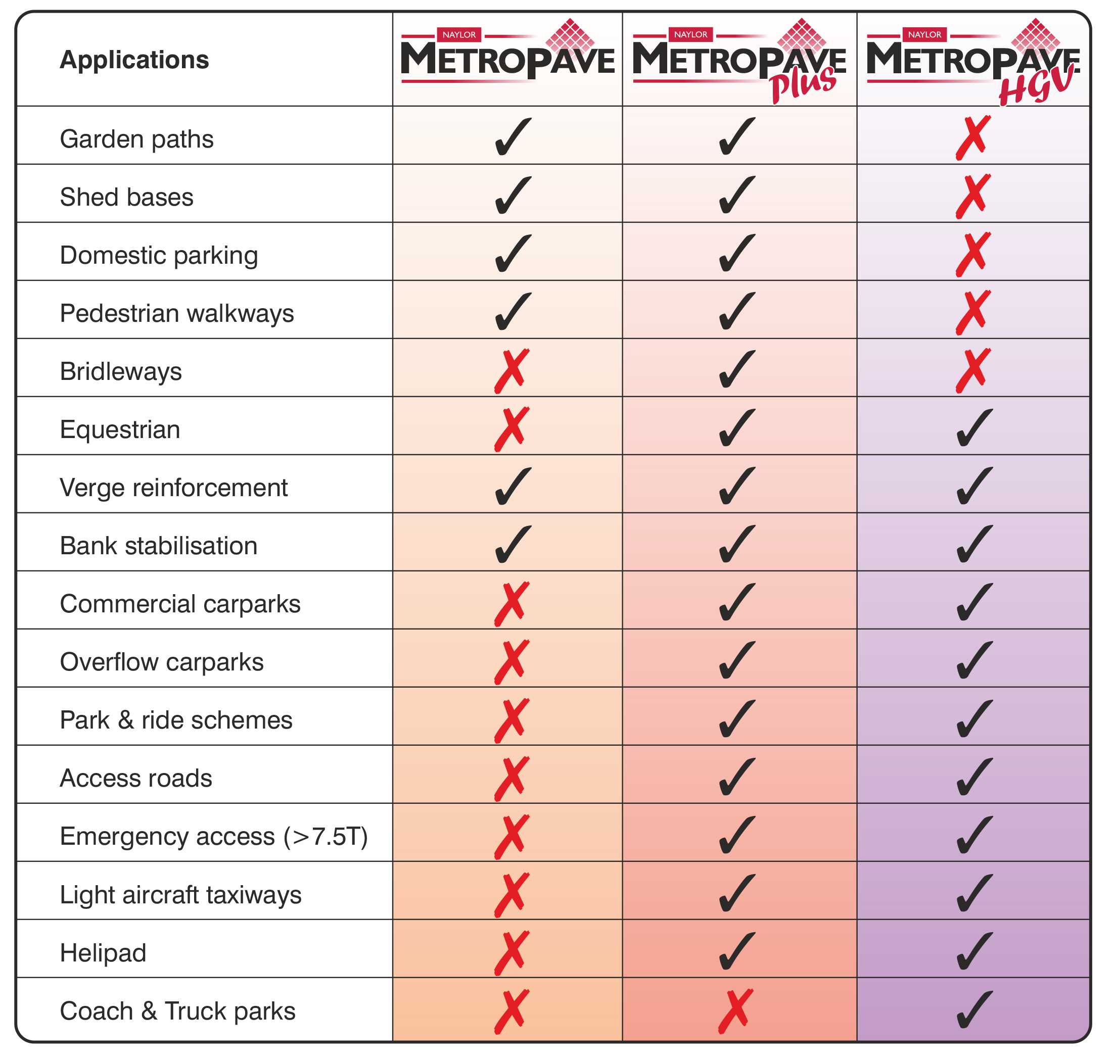METROPAVE Applications